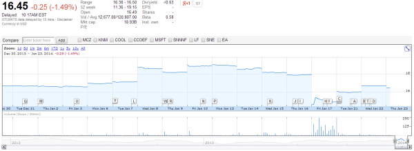 Nintendo Stock 1 23 13 600x219 Nintendo Stock Returns to Normal, Nobody Reports It