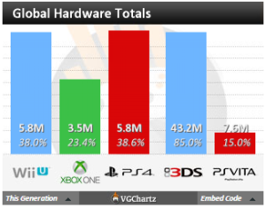 ps4 outsells